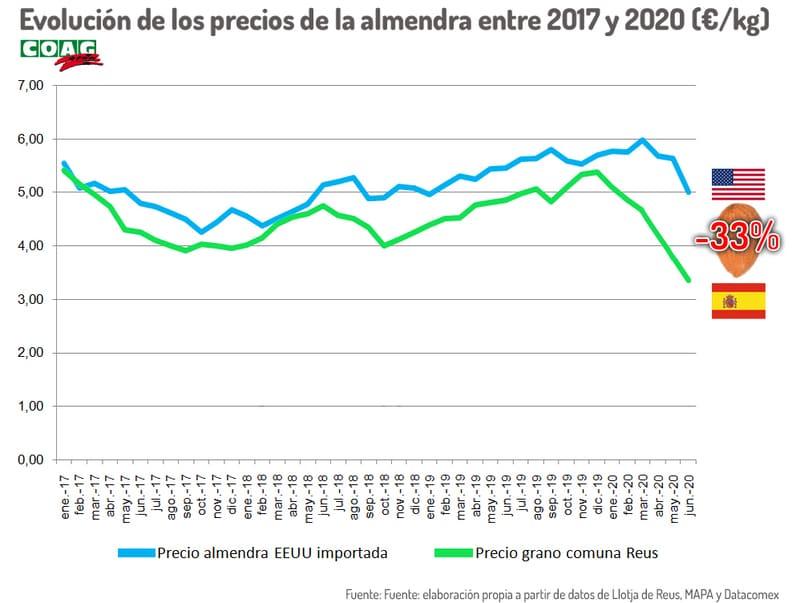 La almendra premium española cotiza un 33% por debajo que la almendra low-cost de California